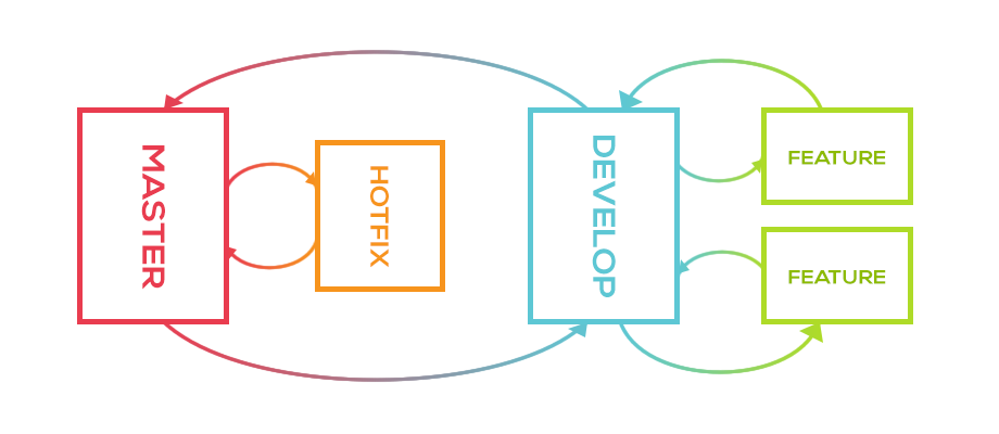 Version control workflow - branches